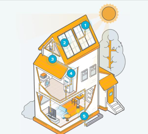 ¿Qué es un sistema de energía solar?