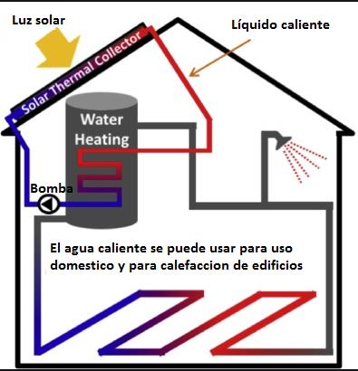 * Sistema de calefacción de suelo solar directo (PSD)