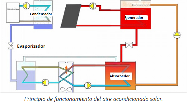 Funcionamiento del aire acondicionado solar
