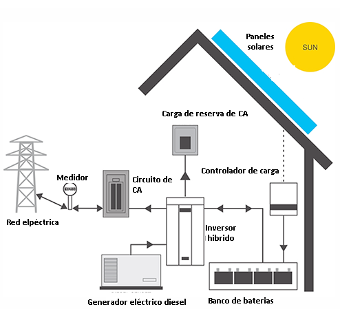 Tipos de sistemas solares fotovoltaicos