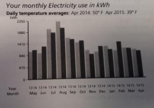 Cuanta energia ahorra un panel solar